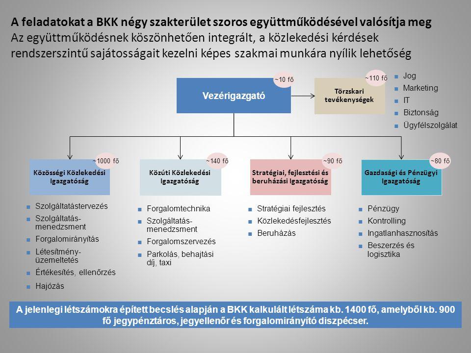 A feladatokat a BKK négy szakterület szoros együttműködésével valósítja meg Az együttműködésnek köszönhetően integrált, a közlekedési kérdések rendszerszintű sajátosságait kezelni képes szakmai munkára nyílik lehetőség