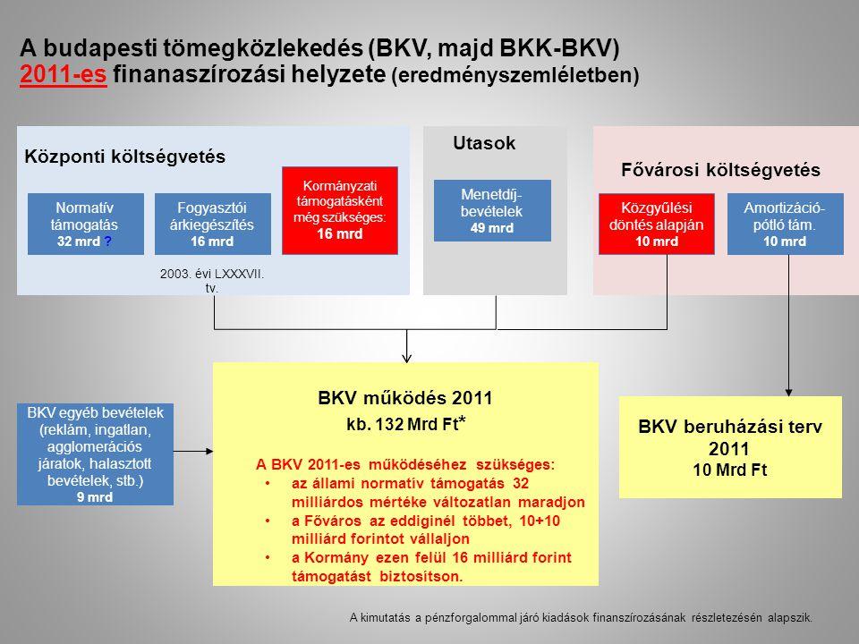 A BKV 2011-es működéséhez szükséges: