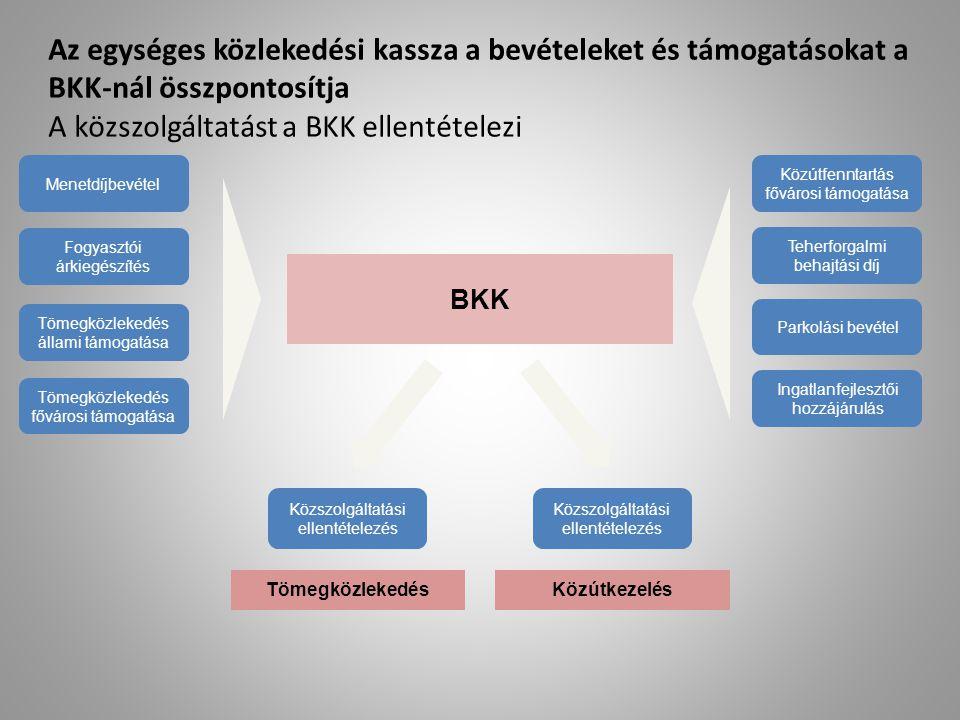 Az egységes közlekedési kassza a bevételeket és támogatásokat a BKK-nál összpontosítja A közszolgáltatást a BKK ellentételezi