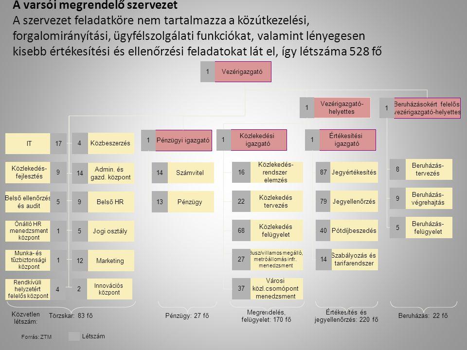 A varsói megrendelő szervezet A szervezet feladatköre nem tartalmazza a közútkezelési, forgalomirányítási, ügyfélszolgálati funkciókat, valamint lényegesen kisebb értékesítési és ellenőrzési feladatokat lát el, így létszáma 528 fő