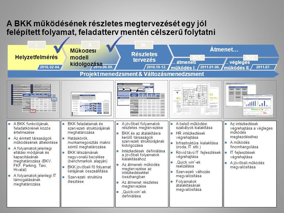 Projekt menedzsment & Változásmenedzsment