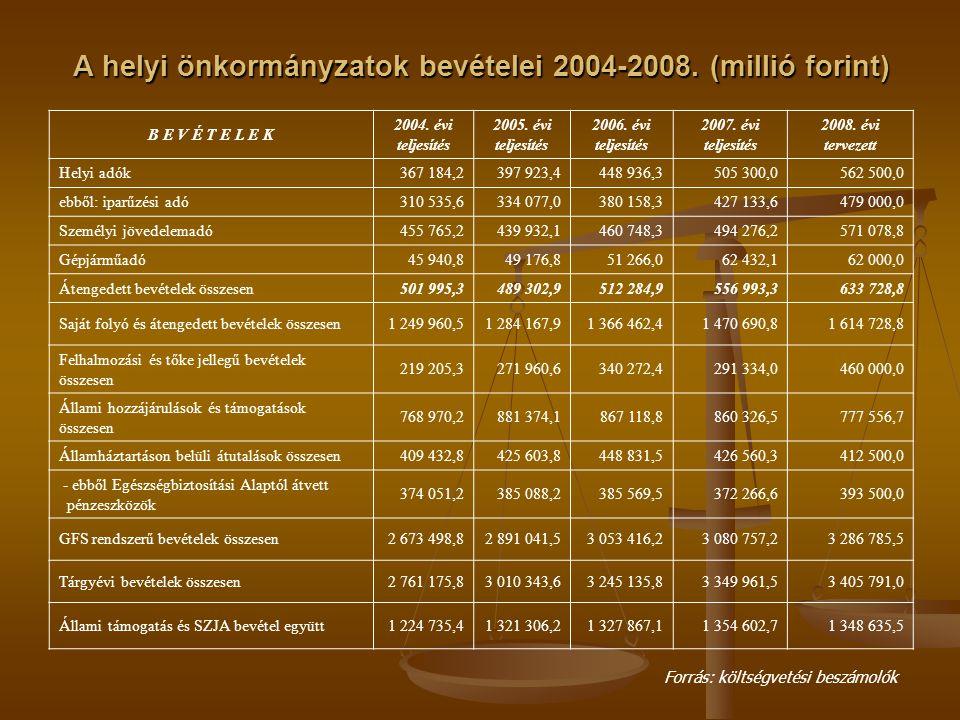 A helyi önkormányzatok bevételei 2004-2008. (millió forint)