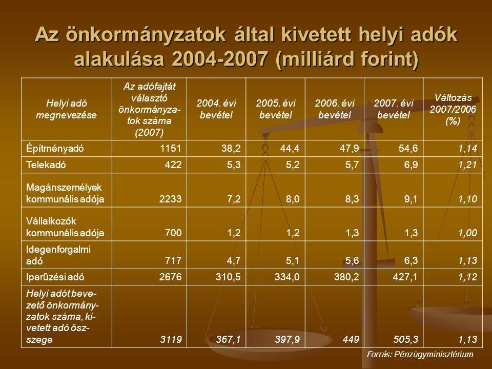 Az önkormányzatok által kivetett helyi adók alakulása 2004-2007 (milliárd forint)