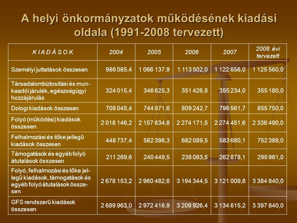 A helyi önkormányzatok működésének kiadási oldala (1991-2008 tervezett)