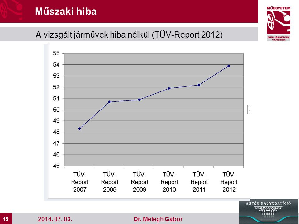 Műszaki hiba A vizsgált járművek hiba nélkül (TÜV-Report 2012)