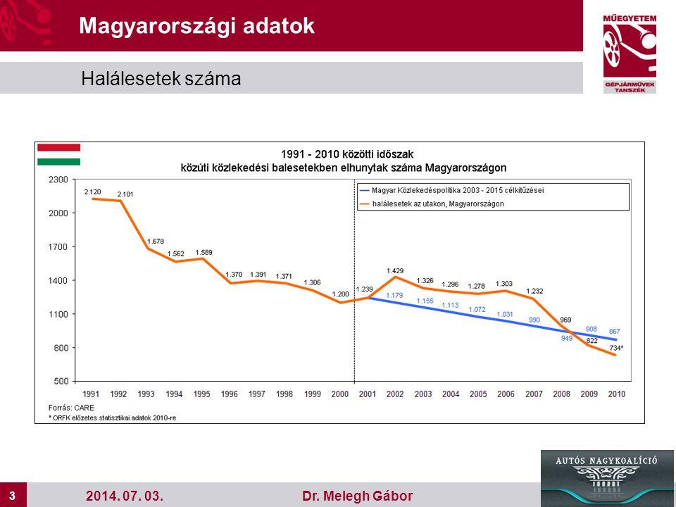 Magyarországi adatok Halálesetek száma 2017.04.03.