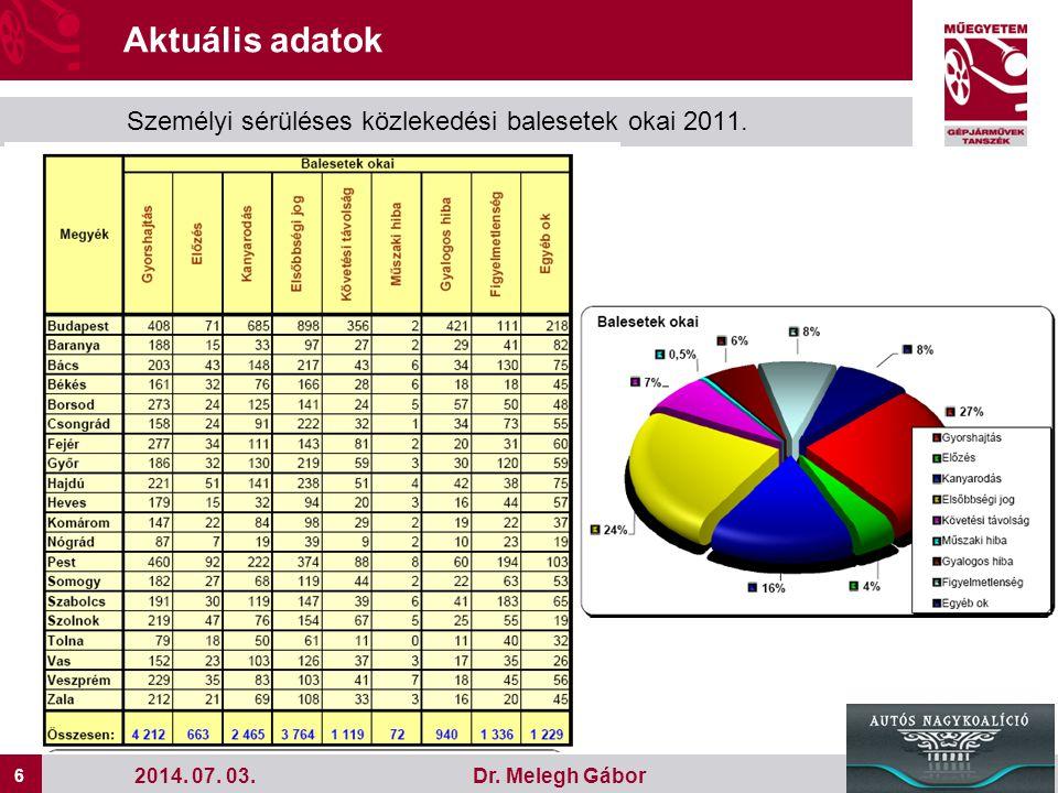 Aktuális adatok Személyi sérüléses közlekedési balesetek okai 2011.