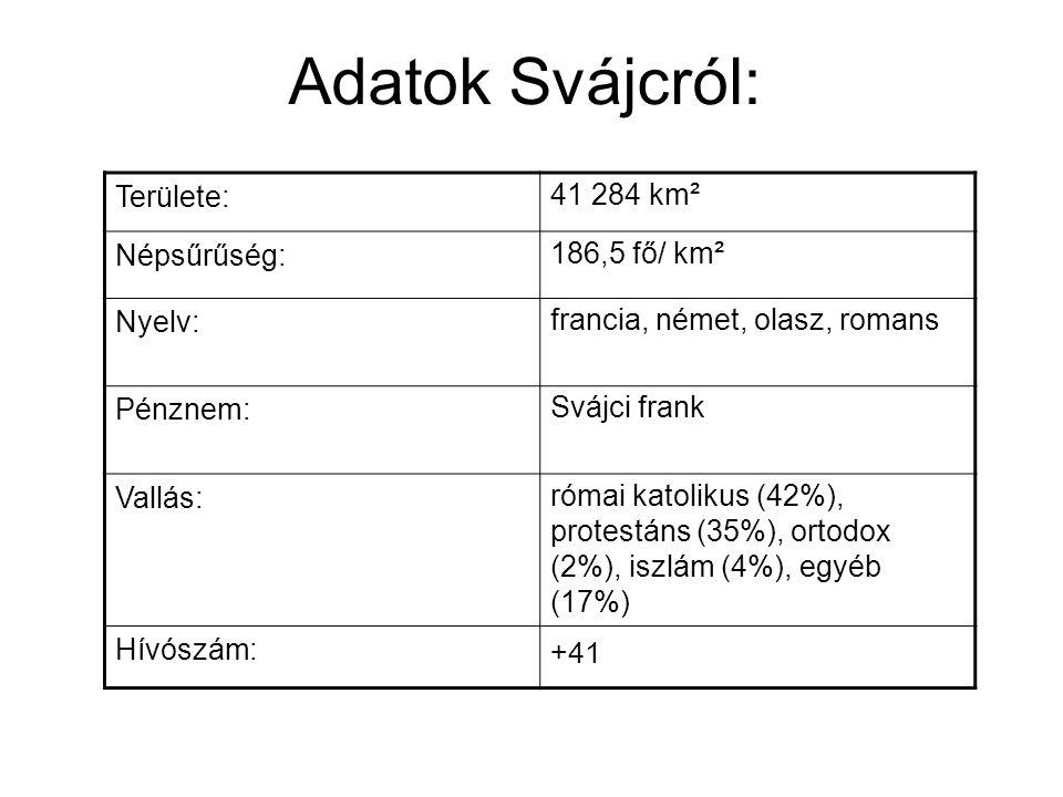 Adatok Svájcról: Területe: 41 284 km² Népsűrűség: 186,5 fő/ km² Nyelv: