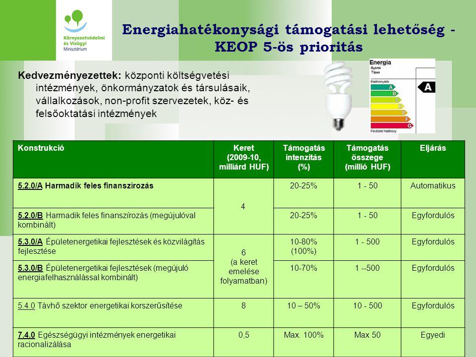 Energiahatékonysági támogatási lehetőség - KEOP 5-ös prioritás