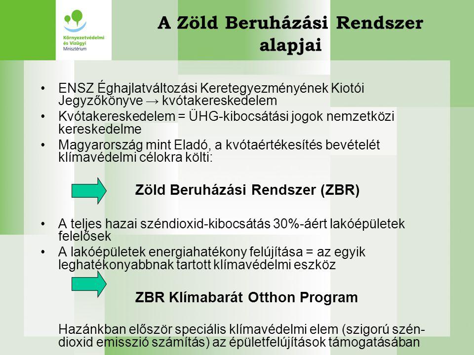 A Zöld Beruházási Rendszer alapjai