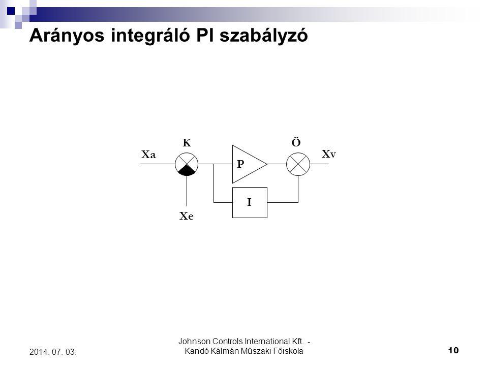 Arányos integráló PI szabályzó