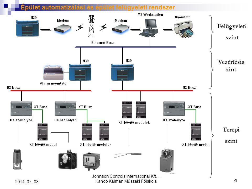 Épület automatizálási és épület felügyeleti rendszer