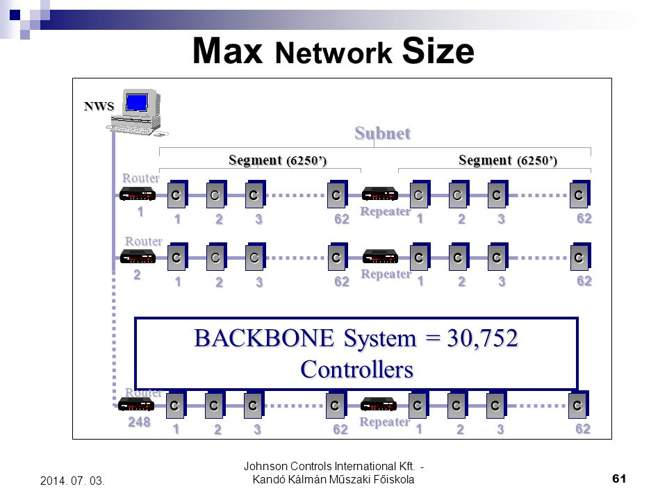 Max Network Size BACKBONE System = 30,752 Controllers Subnet