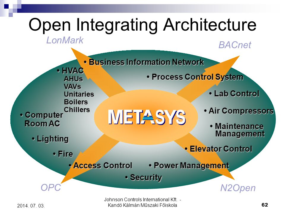 Open Integrating Architecture