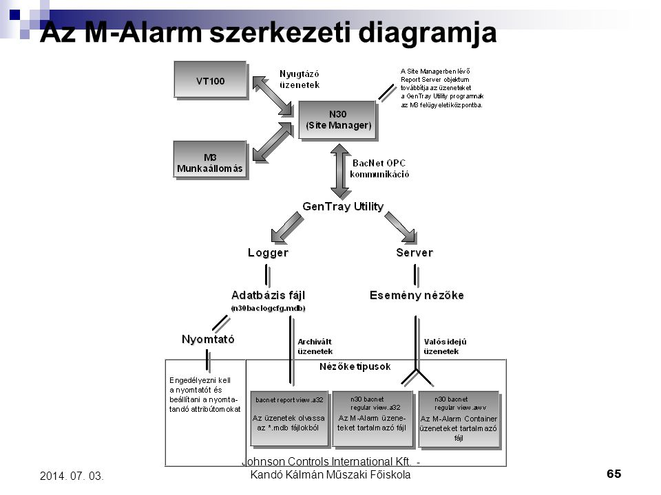 Az M-Alarm szerkezeti diagramja