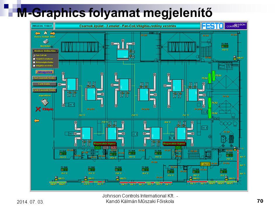 M-Graphics folyamat megjelenítő