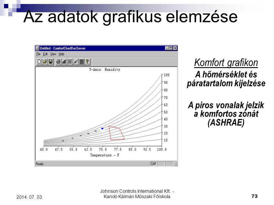 A piros vonalak jelzik a komfortos zónát (ASHRAE)