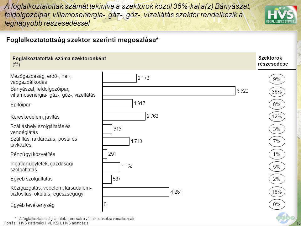 Álláskeresők aránya az aktív korú lakosságon belül