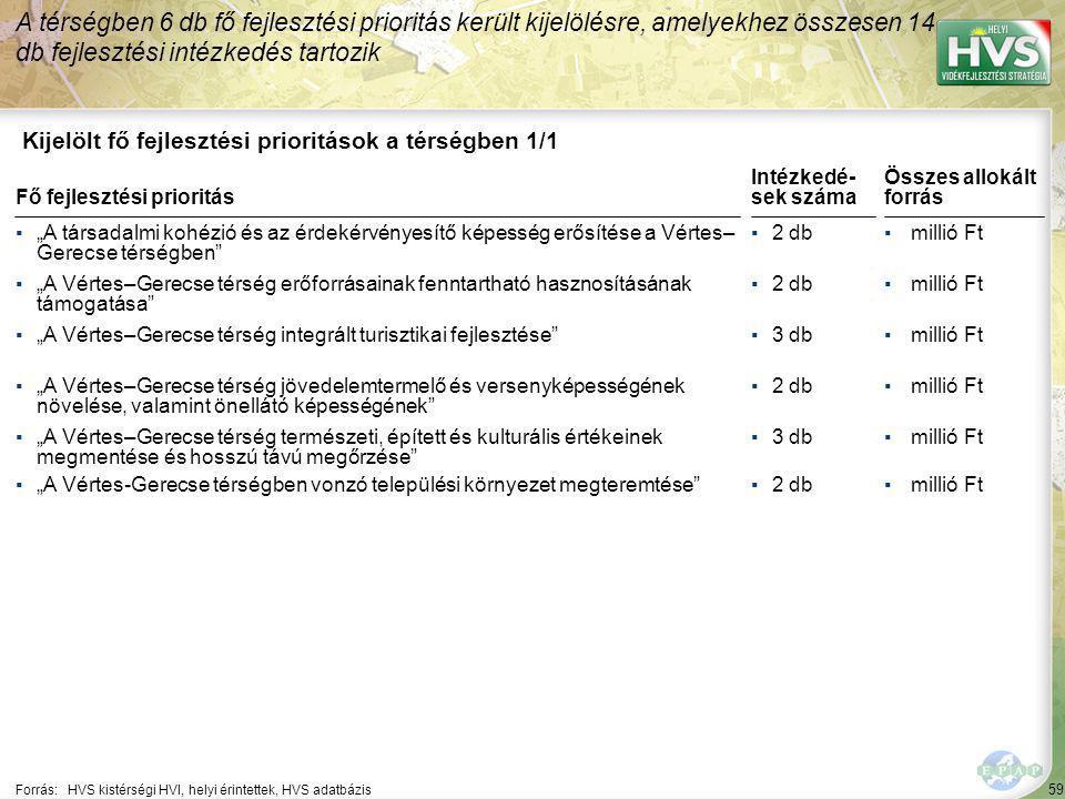 A legtöbb forrás – millió Ft – a(z) A Vértes–Gerecse térség mező- és erdőgazdálkodásának fejlesztése fejlesztési intézkedésre lett allokálva