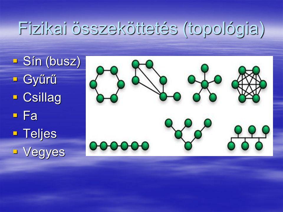 Fizikai összeköttetés (topológia)