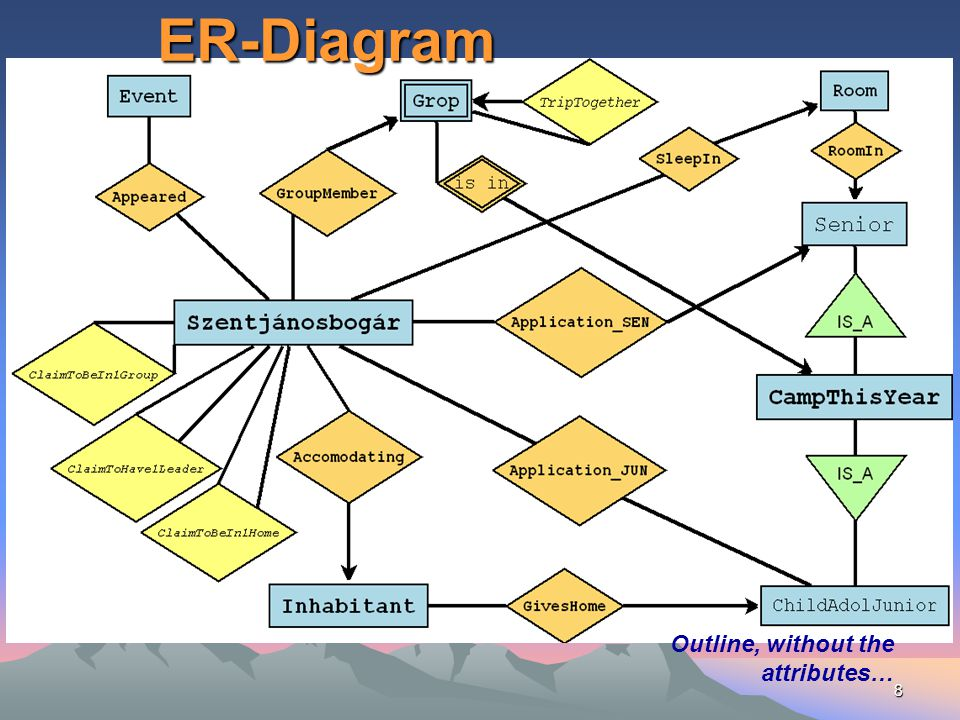 ER-Diagram Outline, without the attributes…