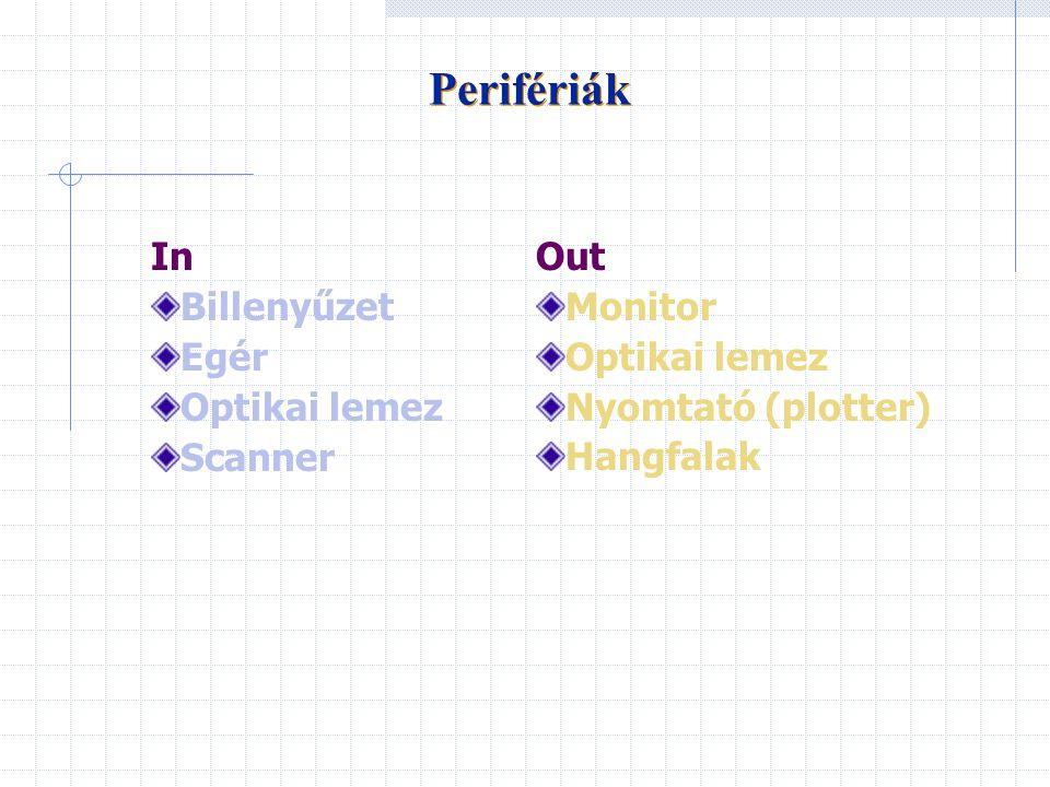 Perifériák In Billenyűzet Egér Optikai lemez Scanner Out Monitor