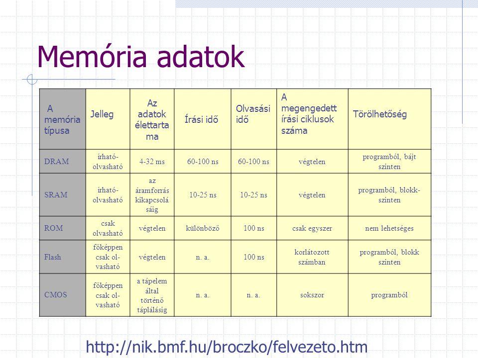Memória adatok http://nik.bmf.hu/broczko/felvezeto.htm