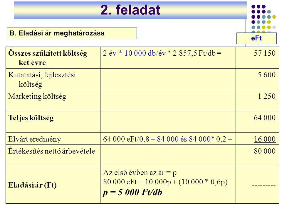2. feladat p = 5 000 Ft/db Összes szűkített költség két évre