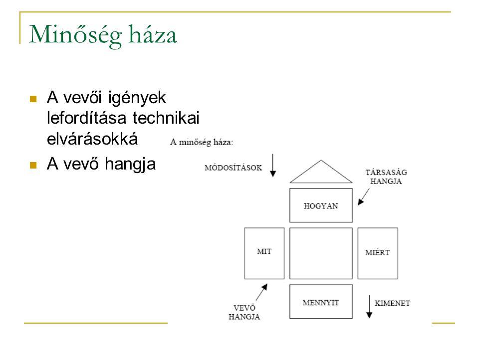 Minőség háza A vevői igények lefordítása technikai elvárásokká