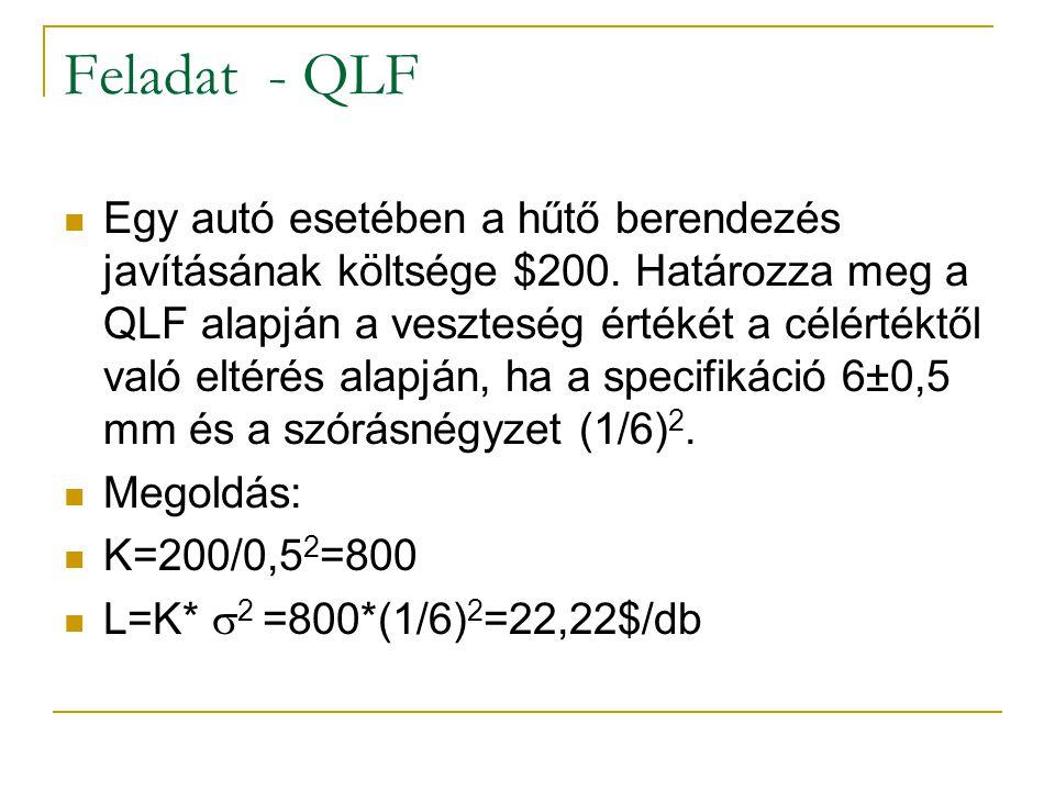 Feladat - QLF