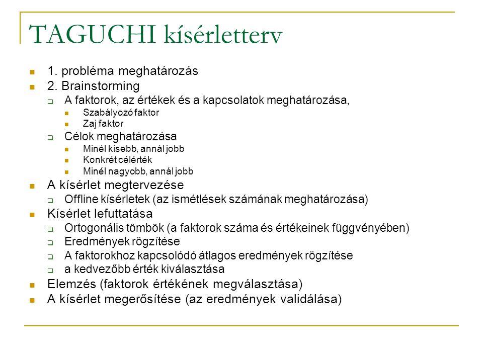 TAGUCHI kísérletterv 1. probléma meghatározás 2. Brainstorming