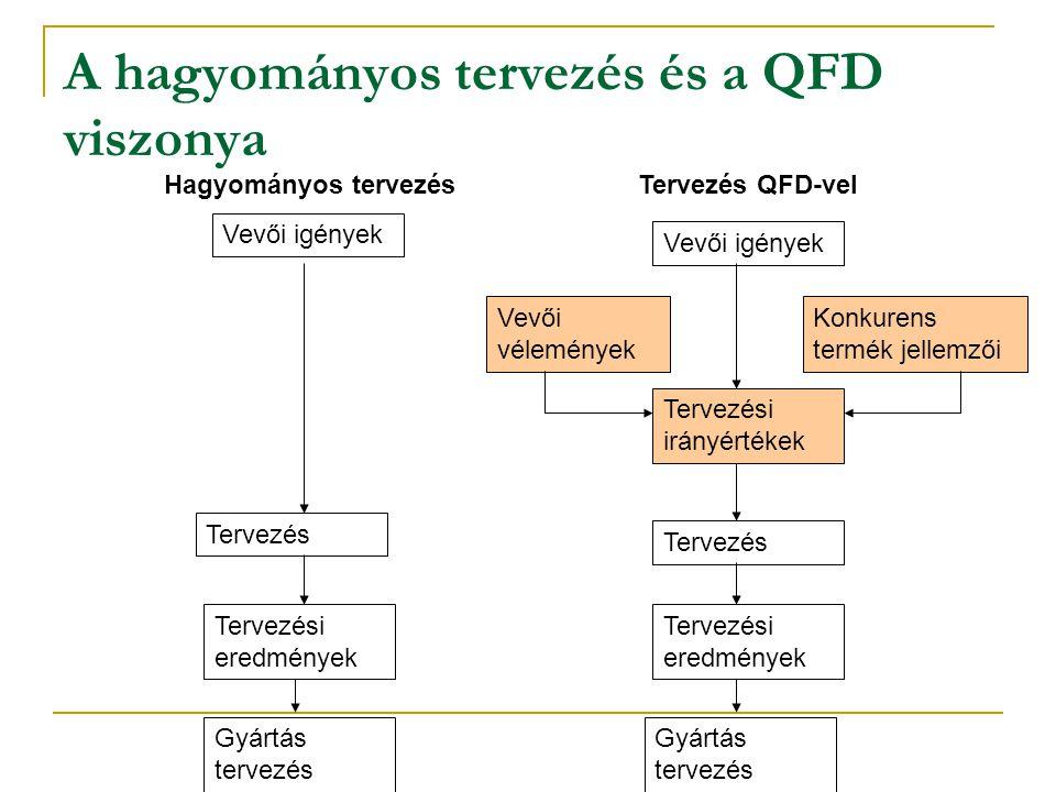 A hagyományos tervezés és a QFD viszonya