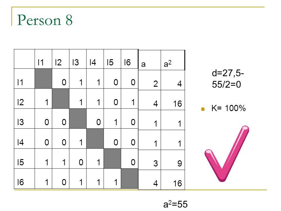 Person 8 d=27,5-55/2=0 a2=55 I1 I2 I3 I4 I5 I6 1 a a2 2 4 16 1 3 9