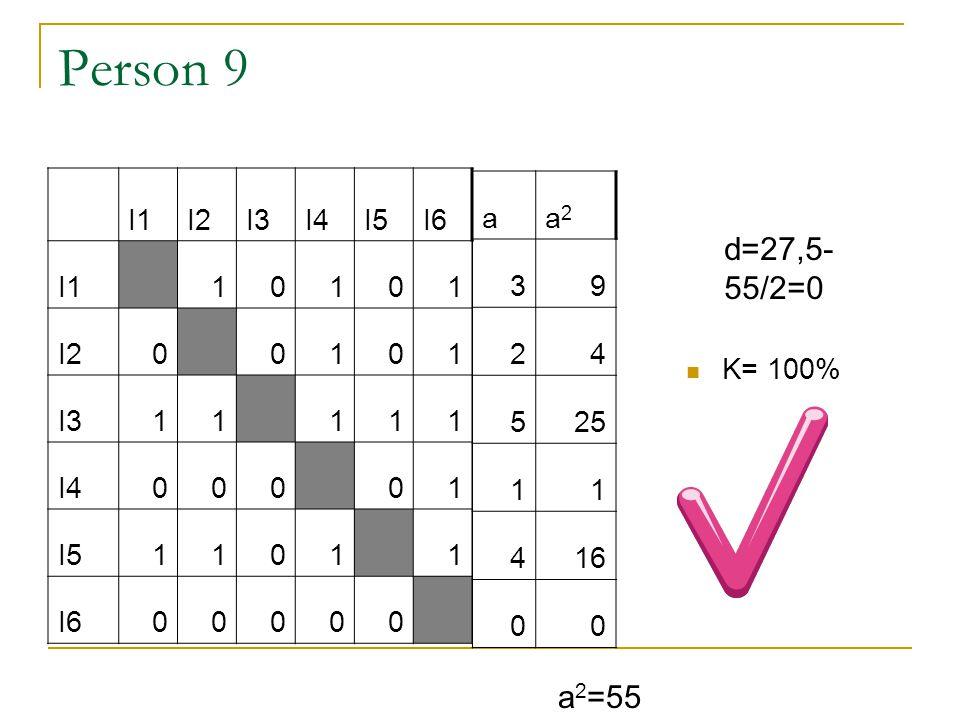 Person 9 d=27,5-55/2=0 a2=55 I1 I2 I3 I4 I5 I6 1 a a2 3 9 2 4 5 25 1