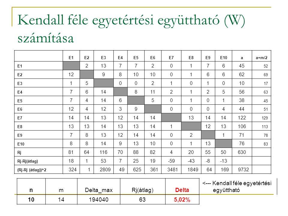 Kendall féle egyetértési együttható (W) számítása