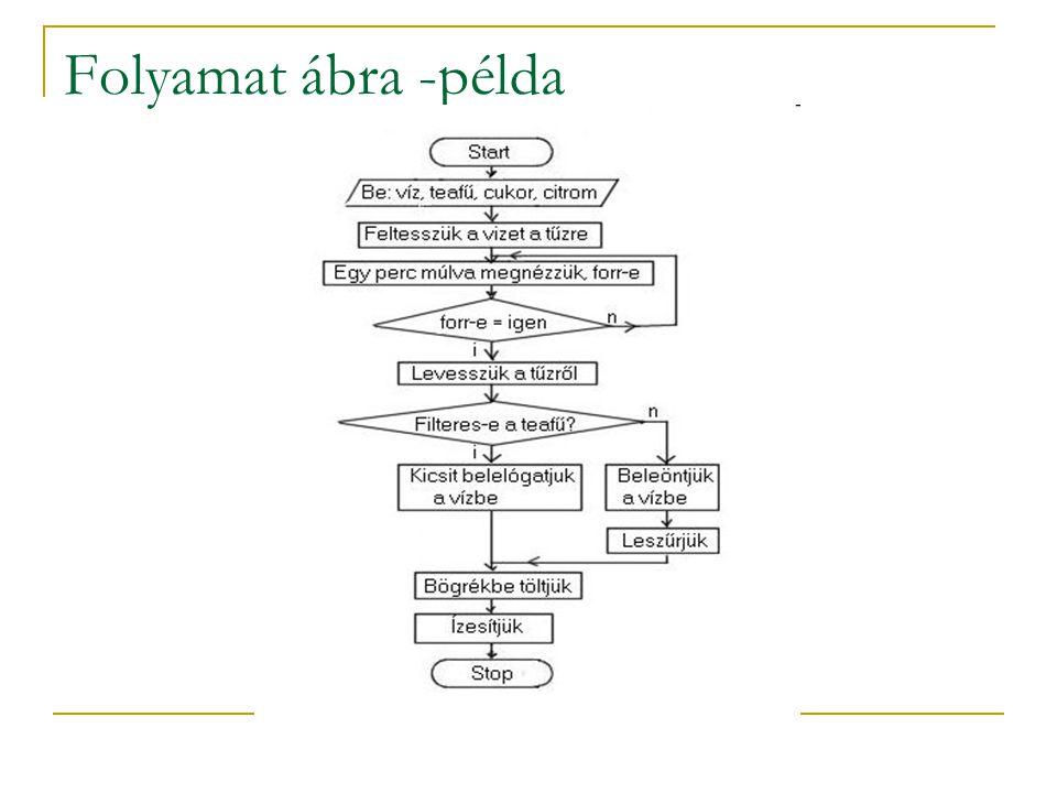 Folyamat ábra -példa