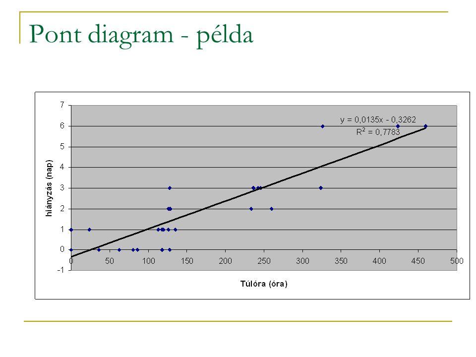 Pont diagram - példa