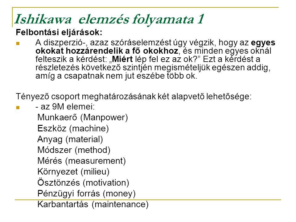 Ishikawa elemzés folyamata 1