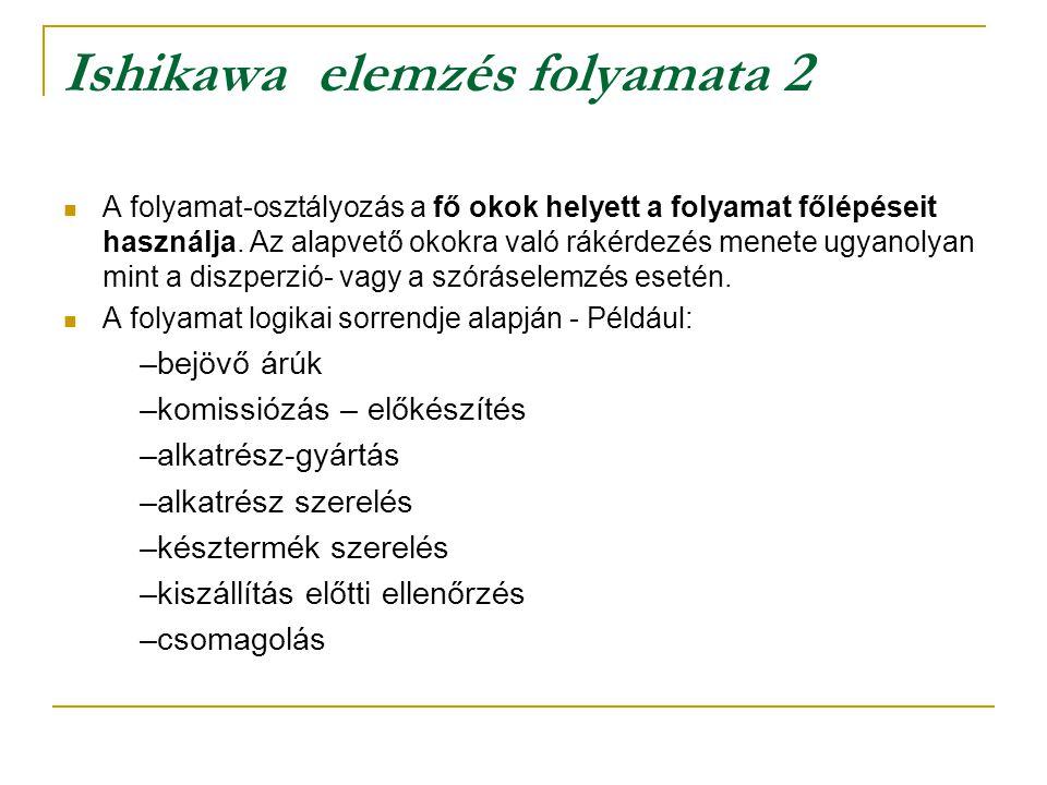 Ishikawa elemzés folyamata 2