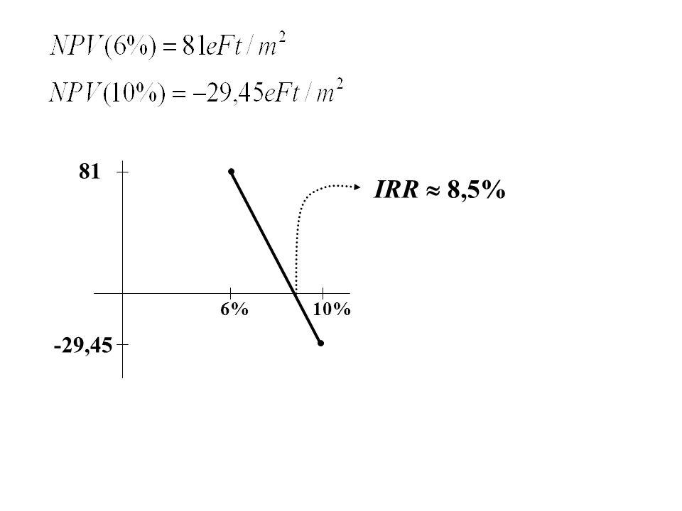 81 IRR  8,5% 6% 10% -29,45