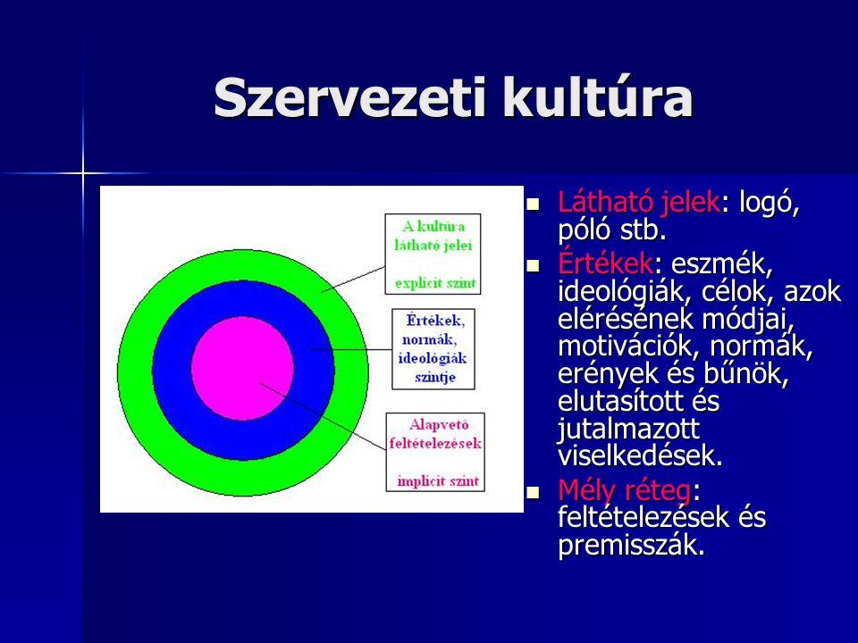 Szervezeti kultúra Látható jelek: logó, póló stb.