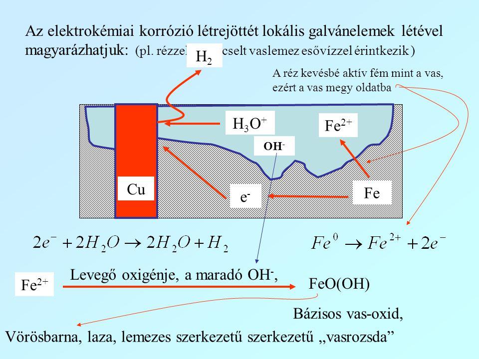 Levegő oxigénje, a maradó OH-, Fe2+ FeO(OH)