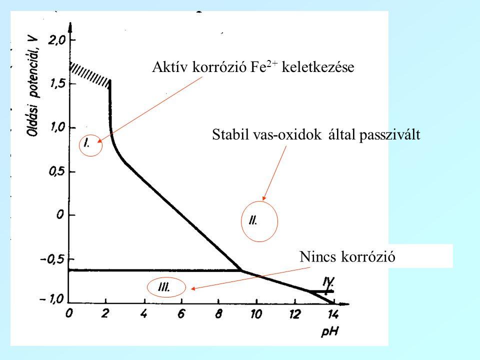 Aktív korrózió Fe2+ keletkezése
