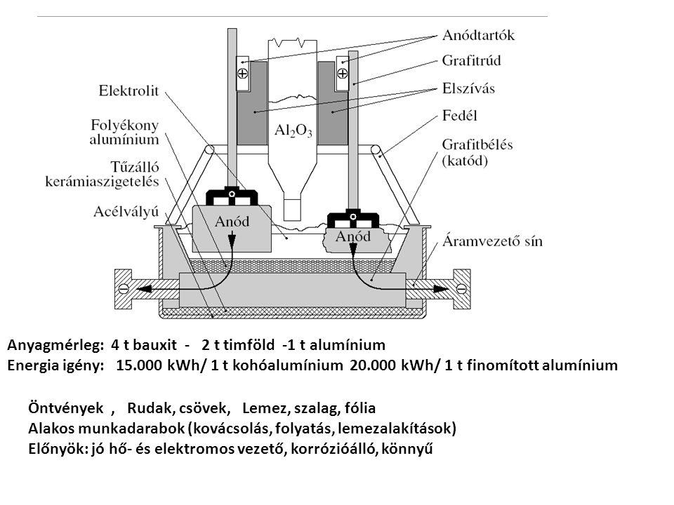 Anyagmérleg: 4 t bauxit - 2 t timföld -1 t alumínium