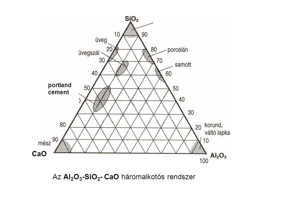 Az Al2O3-SiO2- CaO háromalkotós rendszer