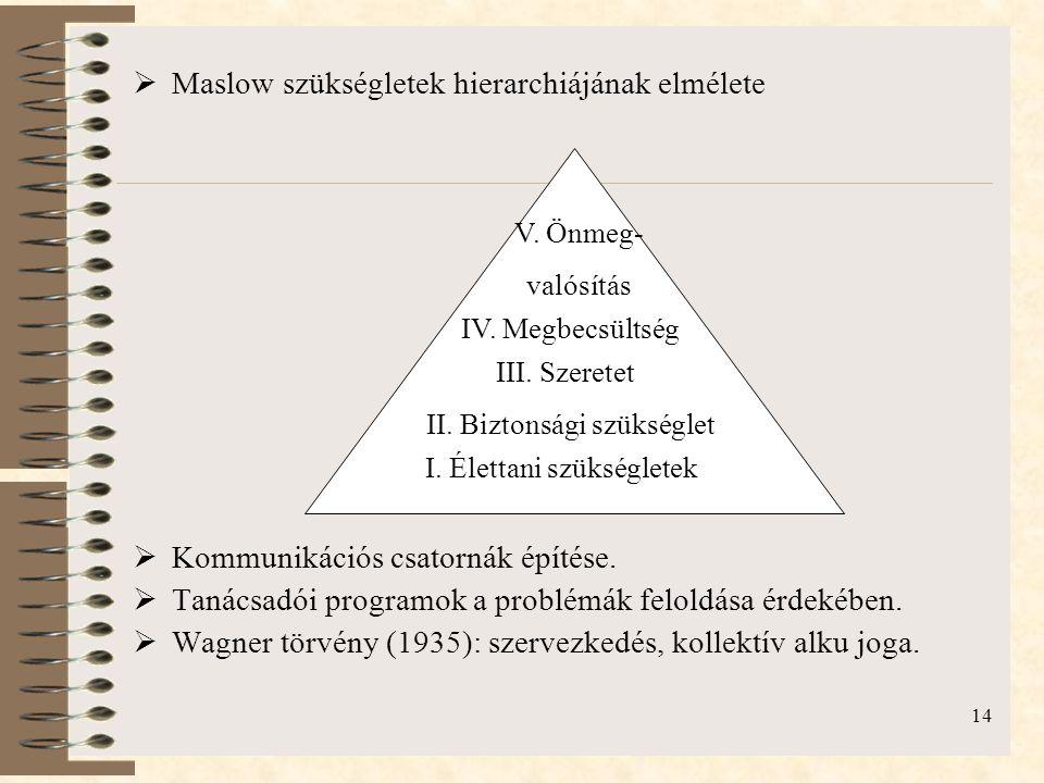 Maslow szükségletek hierarchiájának elmélete