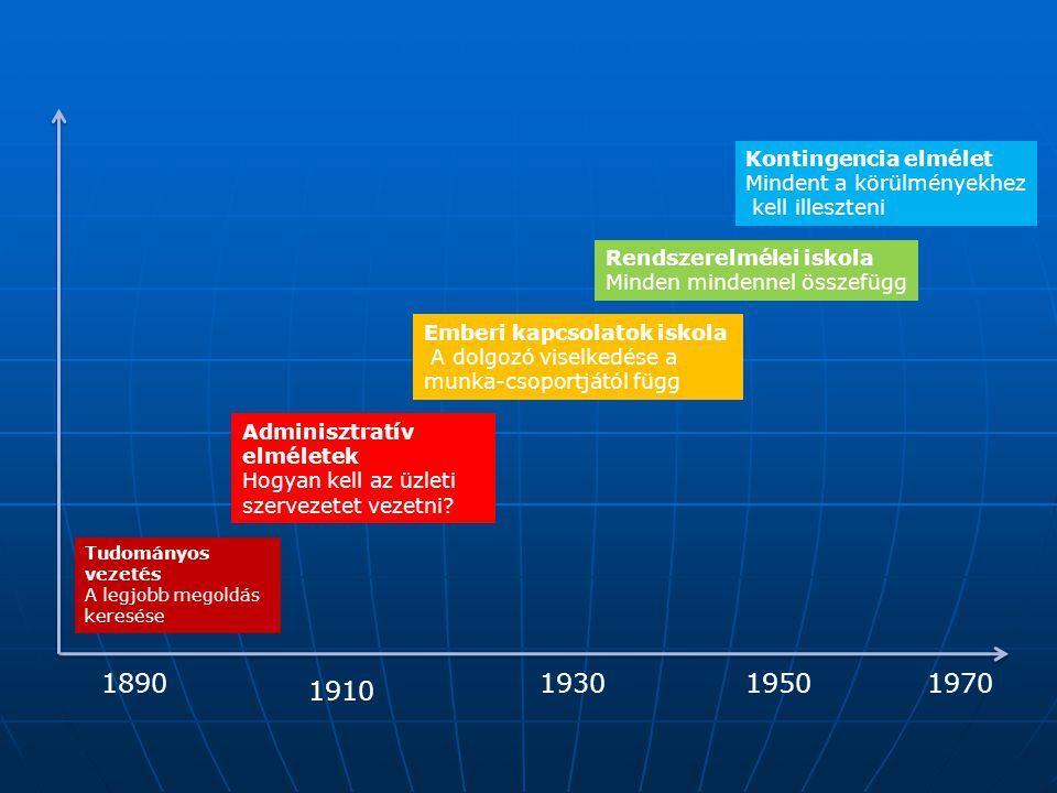 1890 1930 1950 1970 1910 Kontingencia elmélet Mindent a körülményekhez