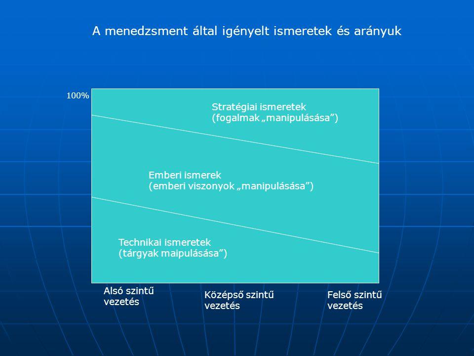 A menedzsment által igényelt ismeretek és arányuk