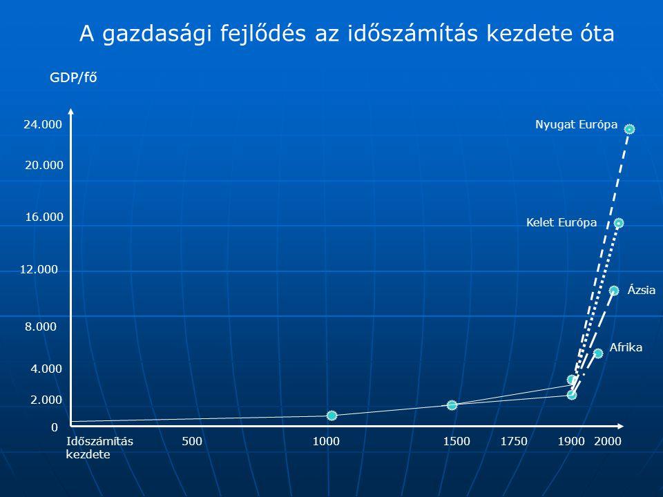 A gazdasági fejlődés az időszámítás kezdete óta