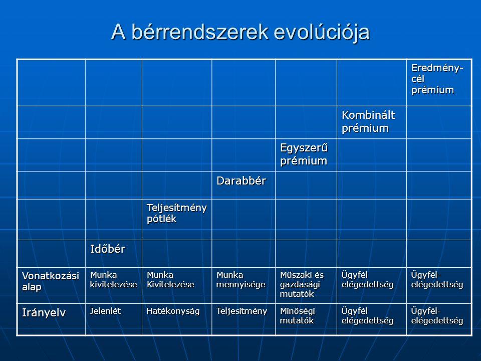 A bérrendszerek evolúciója